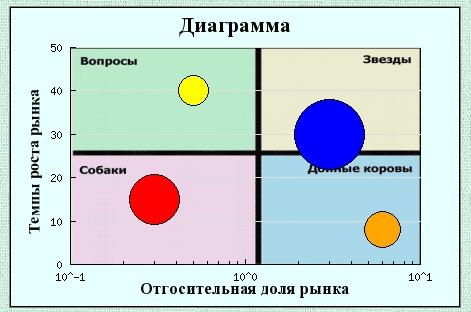 пример пузырьковой диаграммы excel