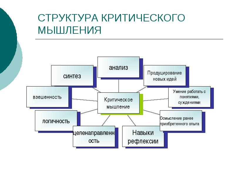 схема понятия критическое мышление