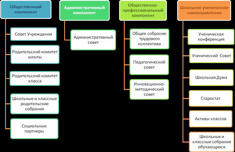 Социальная структура образования