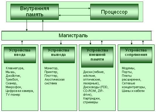 Магистрально модульный принцип схема фото 223