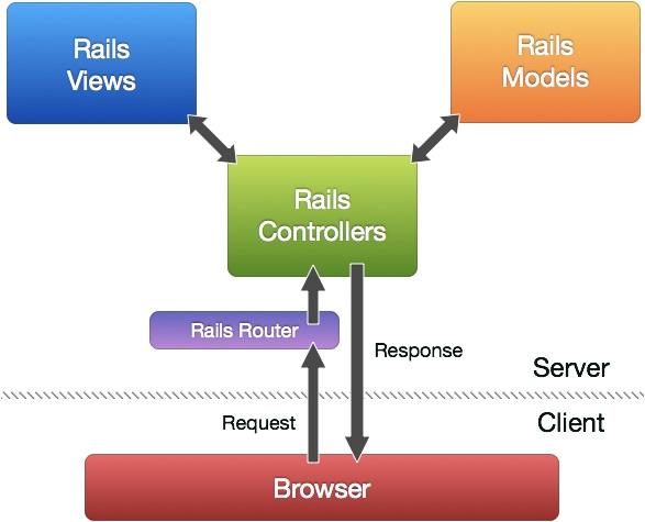 service marketing on railway
